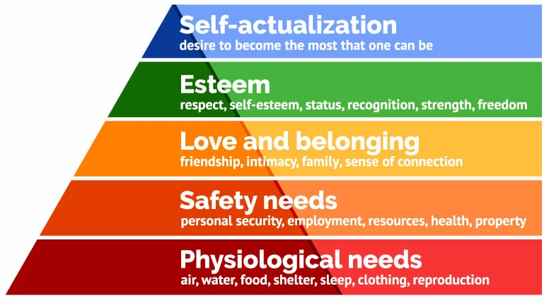 Maslow Hierarchy of Needs image